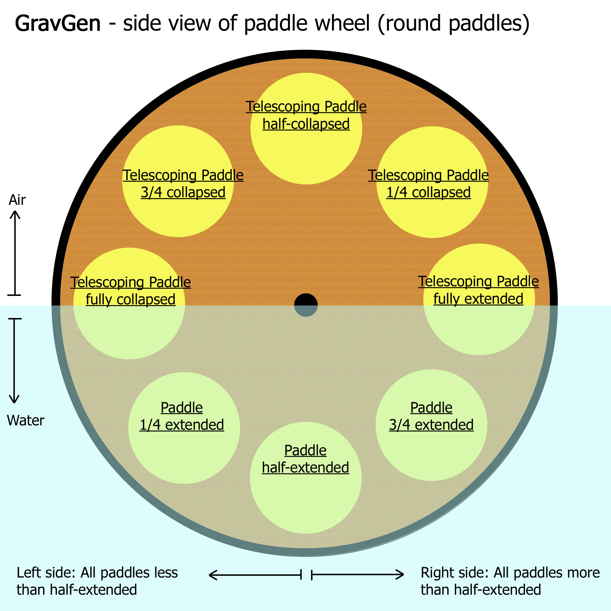GravGen paddle wheel side view - round paddles copy